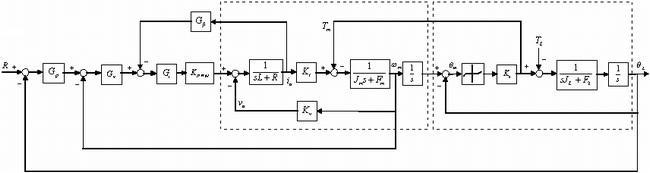 右边的虚框内则为机械传动系统,其余则为要完成控制回路的补偿器.