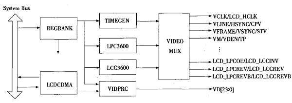 s3c2440a驱动rgb tft液晶屏及供应s3c2440al-40