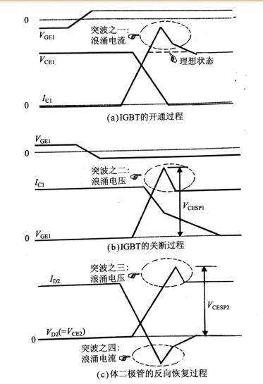 典型的IGBT 半桥斩波电路开关波形图