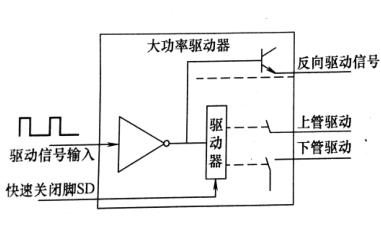 因jp20系列模块是igbt 驱动器的保护扩展,因此对驱动器有一定功能要求