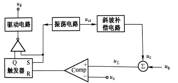 峰值电流模式控制PWM的优点如下: (1)动态闭环响应较快,对负载变化的动态响应较快; (2)路较简单,易于设计和调试; (3)蝨然电路中没有电压模式中所采用的具有输入电压前馈功能的双环控制系统,但峰值电流模式控制对输入电压的变化仍有较快的动态响应。 虽然峰值电感电流容易采样,而且逻辑上与平均 电感电流大小的变化相一致。但是在不同占空比的臂况下,同一峰值电感电流值却对应不同的平均电感电流值,即峰值电感电流与平均电感电流之间不存在唯一的对应性。而在电流模式控制中,平均电感电流的变化是决定输出电压变化的唯一因
