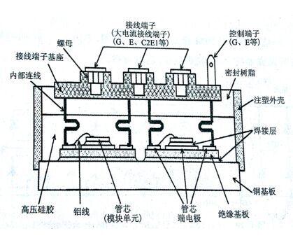 模块的基本结构示意图