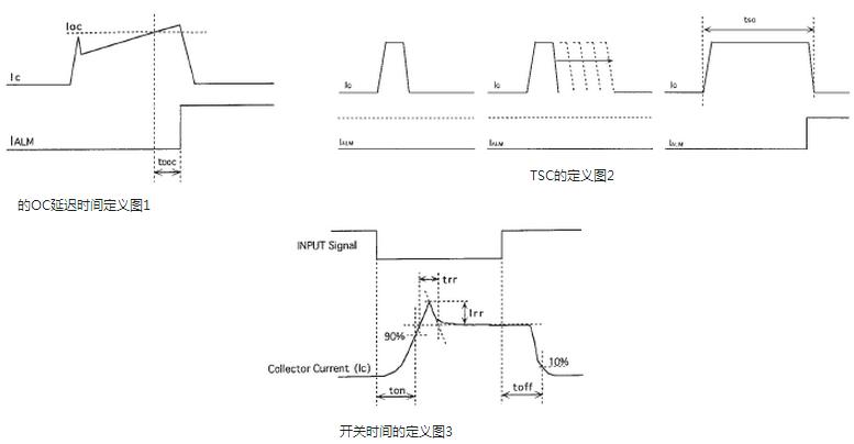 (4)短路保护(SC):若负载发生短路或控制系统故障导致短路,流过IGBT的电流值超过短路动作电流,则立刻发生短路保护,封锁门极驱动电路,输出故障信号。跟过流保护一样,为避免发生过大的di/dt,大多数IPM采用两级关断模式。为缩短过流保护的电流检测和故障动作间的响应时间,IPM内部使用实时电流控制电路(RTC),使响应时间小于100ns,从而有效抑制了电流和功率峰值,提高了保护效果。